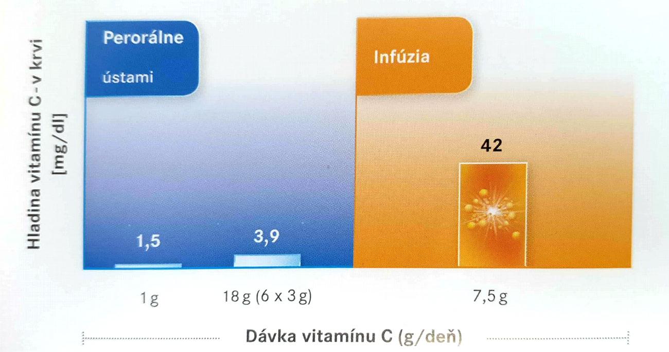Infúzna terapia vysokými dávkami vitamínu C